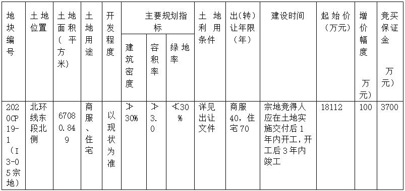 四川巴中经济开发区I3-05宗地国有建设用地使用权拍卖出让公告(巴政公国土拍〔2020〕19号)